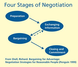 there are more concepts, such as social, mental and cultural interactions   but all negotiations should at least be comprised of these four pieces